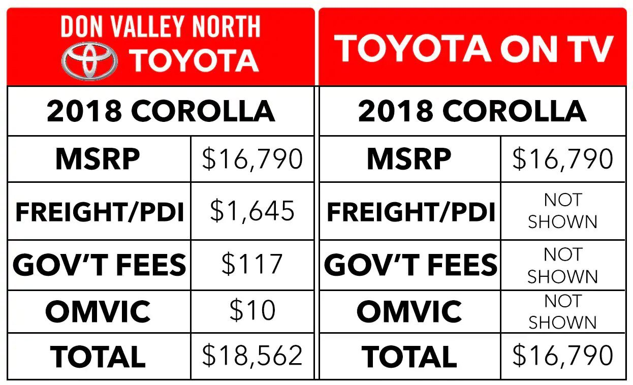 FAQ - Frequently Asked Questions | Don Valley North Toyota
